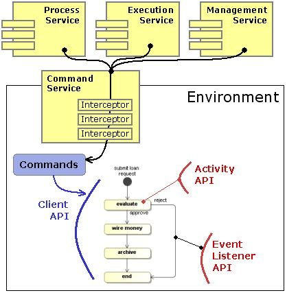 jbpm workflow engine 工作流程引擎介紹 jboss jbpm java business process management