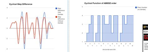 what is pattern in data statistics curve fitting a cyclical pattern of data