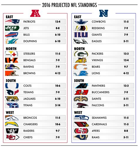 rams nfl score your official 2016 2017 projected nfl standings daily snark