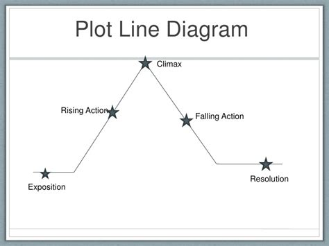 plot line diagram search results for story map plot calendar 2015