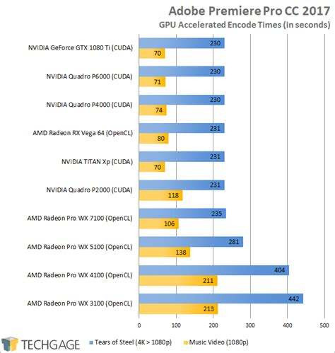 adobe premiere pro gpu benchmark a different point of view on the rx vega 64 launch