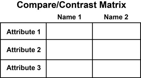 topics to compare and contrast format for descriptive essay cause
