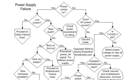 computer diagnostic flowchart computer repair flowcharts ghacks tech news