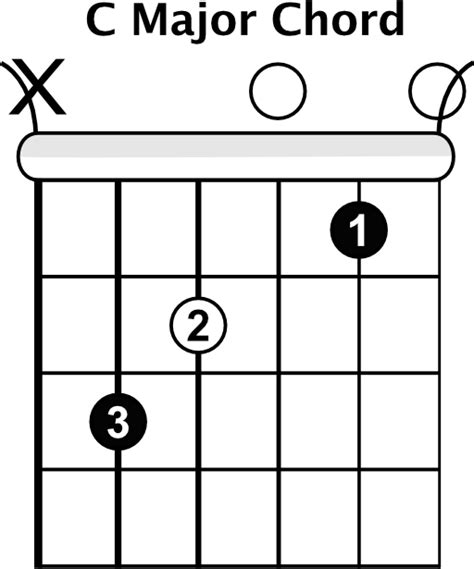 Test Pattern Chords | how to play open chords rhythm guitar lessons