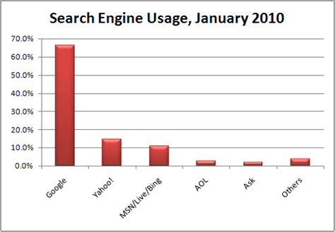 Search Engine Usa Improve Search Engine Ranking Advice From Adept Seo Newcastle Search Engine