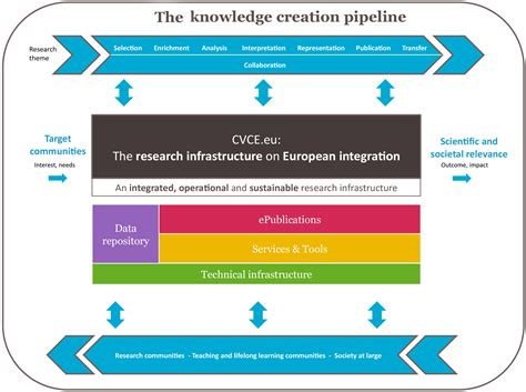 how to make a conceptual framework in research paper conceptual framework cvce website