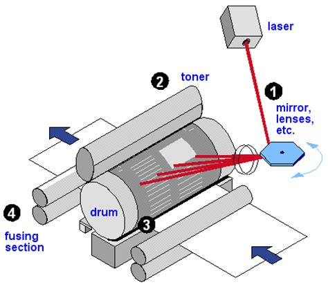 diagram of laser printer laser printing article about laser printing by the free