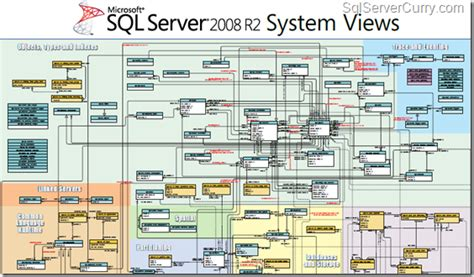sql server system tables sql server 2008 r2 system views poster