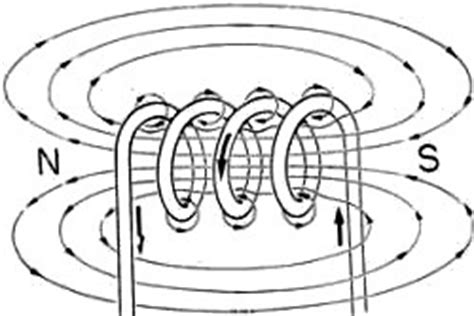 magnetic field around an inductor inductor magnetic field lines 28 images can we use a dc source with an inductor why quora