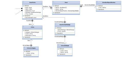 simple database database design exles