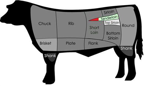 tenderloin filet filet mignon steak most tender of steaks