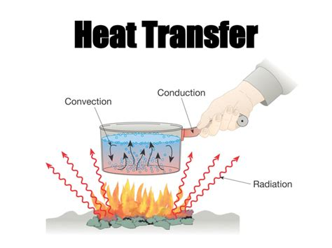 Images Of Conduction Of Heat