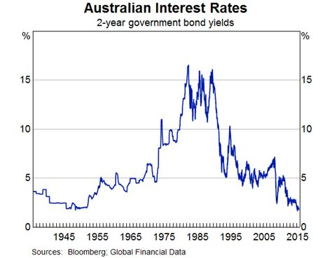 australian bank rates low interest rate environments and risk speeches rba