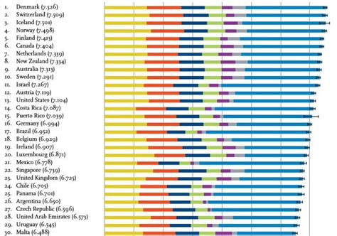 states ranked by happiness denmark world s happiest country latvia ranks 68th the