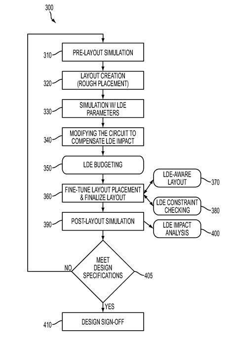 layout design of integrated circuits wipo patent us8775993 integrated circuit design flow with layout dependent effects patents