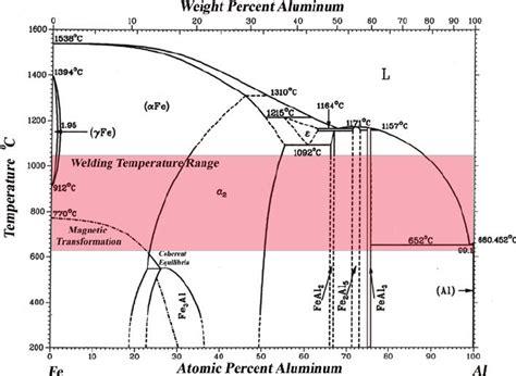 fe al phase diagram welding phase diagram wiring diagrams schematics