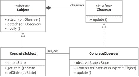 observer pattern simple exle the observer pattern using java 8 dzone java