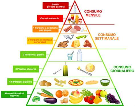 alimenti e alimentazione la piramide alimentare