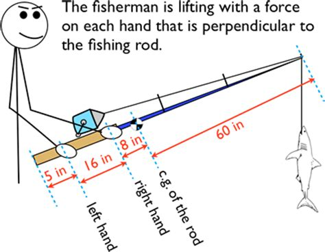 fishing rod parts diagram torque and equilibrium questions
