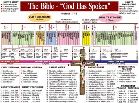 bible history testament books timeline and categorization of biblical events bible