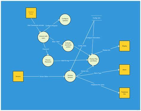 Pin Skurity Lecil pin data flow diagram dfd 185 184 185 184 184 177 184 184 184 181 185 on