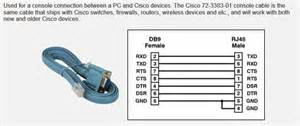 cisco rj45 to db9 pinout pictures to pin on pinsdaddy