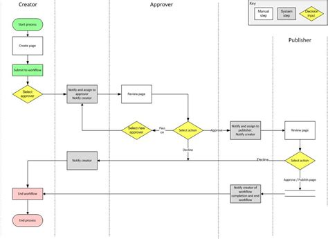 business process diagram visio visio process map template