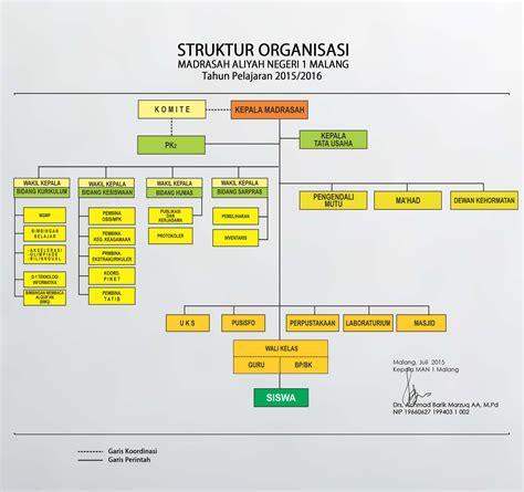 contoh desain dan struktur organisasi contoh visi dan misi organisasi contoh desain rumah