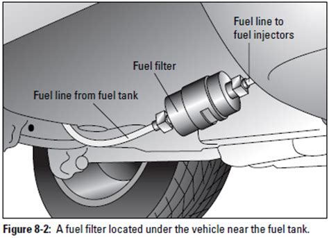 how to remove fuel tank from a 2008 scion tc auto repair replacing a fuel filter military com