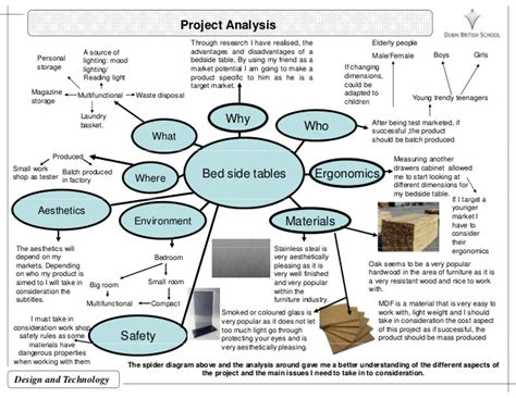 product layout analysis dt coursework product analysis writefiction581 web fc2 com