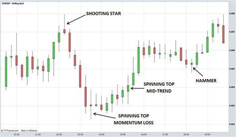 candlestick pattern explained candlestick charts explained