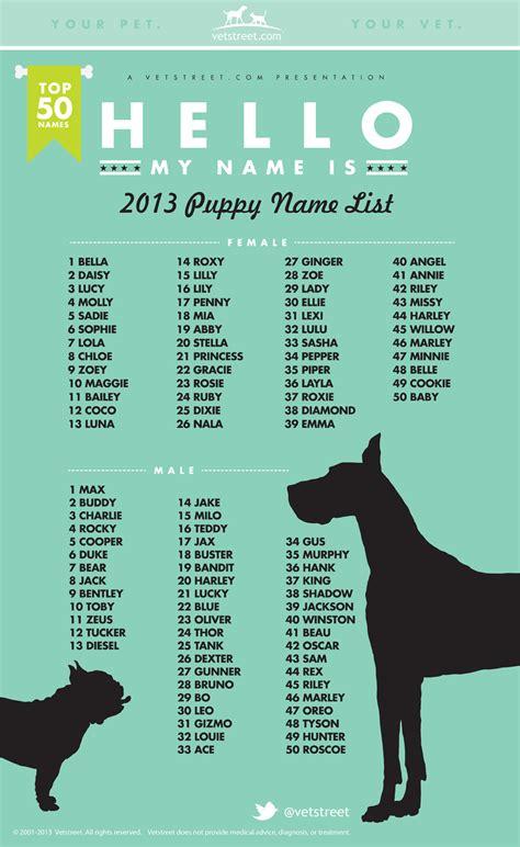 popular puppy names
