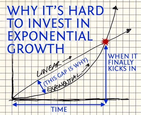 Folding Paper Exponential Growth - why it s to invest in exponential growth 187 ben