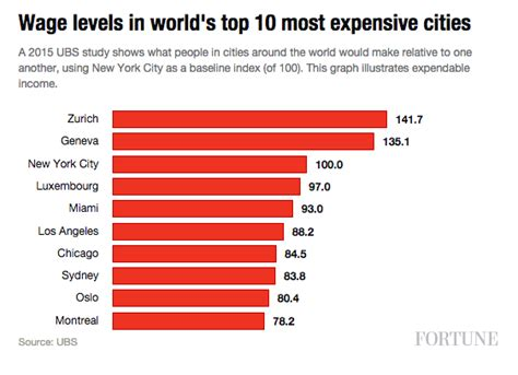 the world s most and least expensive cities plus the most zurich geneva are world s most expensive cities ubs