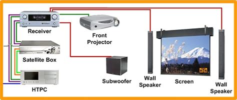 Fan wiring diagram for a projector home theater projector www home theatre projector wiring diagram efcaviation asfbconference2016 Images