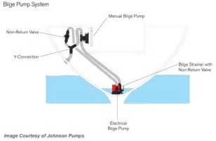 bilge pump marine evacuation system buyers guide at