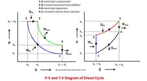 Drawing P V Diagrams by Diesel Cycle Process With P V And T S Diagram