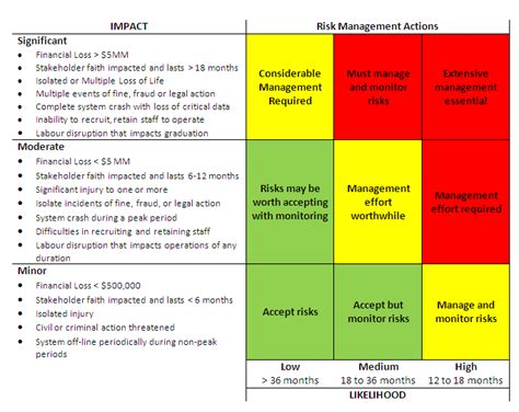 Mba Risk Management Syllabus by Risk Management Hospital Incident Reporting Incident