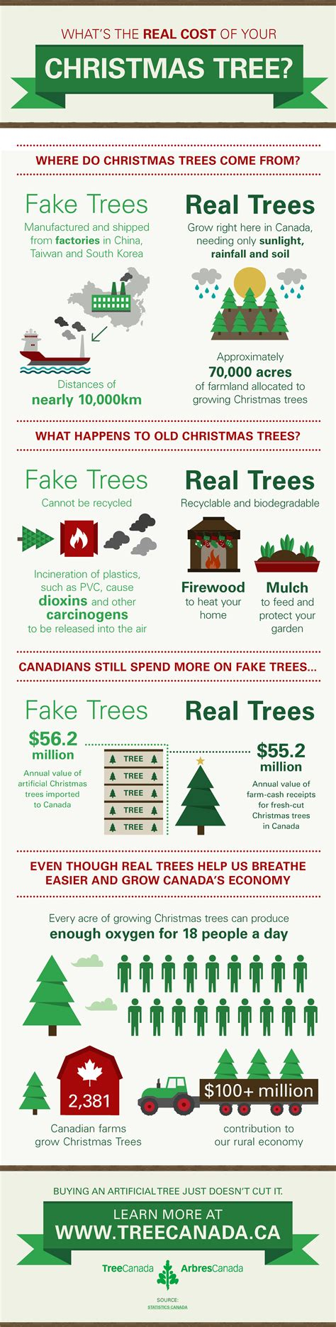 real vs fake christmas trees tree canada