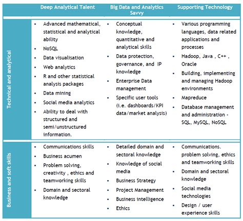 big data series critical analysis of the big data skills report the programmable city