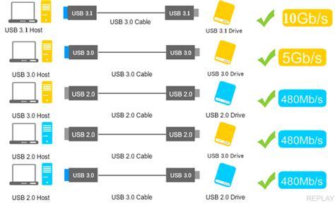 Otg Kabel Type C Konector Usb Type C Kabel side angled usb 3 1 type c to usb 3 0 a otg