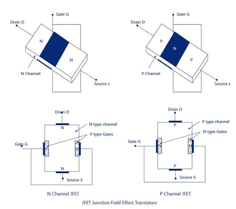 transistor fet autopolarizacion jfet junction field effect transistor construction symbol operation