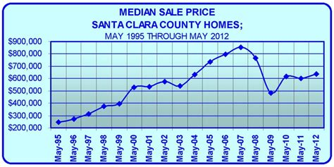 Cost Of Santa Clara Mba by History Of Home Prices In Silicon Valley Santa Clara