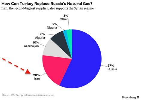 ottoman empire natural resources spy finanza le quot strane combinazioni quot sugli attentati di