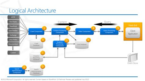 sharepoint components diagram sharepoint 2013 search fast integration