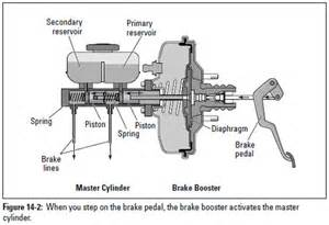 Brake System Booster Auto Repair Brake System Basics