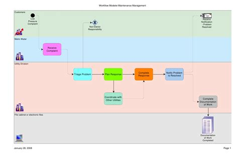 customer service workflow workflow for water customer complaint