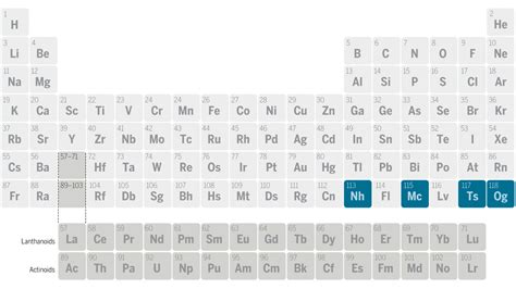 tavola periodica degli elementi da stare pdf four new elements officially added to the periodic table
