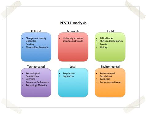 how to use the pestle analysis template sas pmo confluence