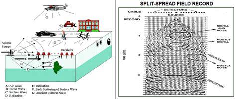 Interpretasi Seismik Refleksi eksplorasi minyak dan gas bumi science never dies